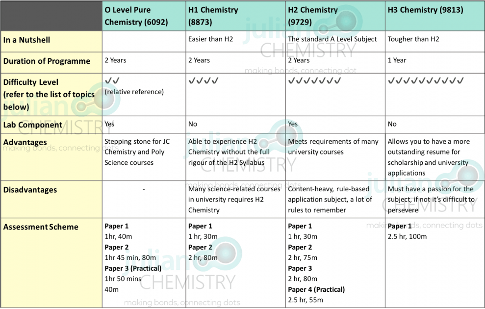 A Table of comparison of H1, H2 and H3 chemistry