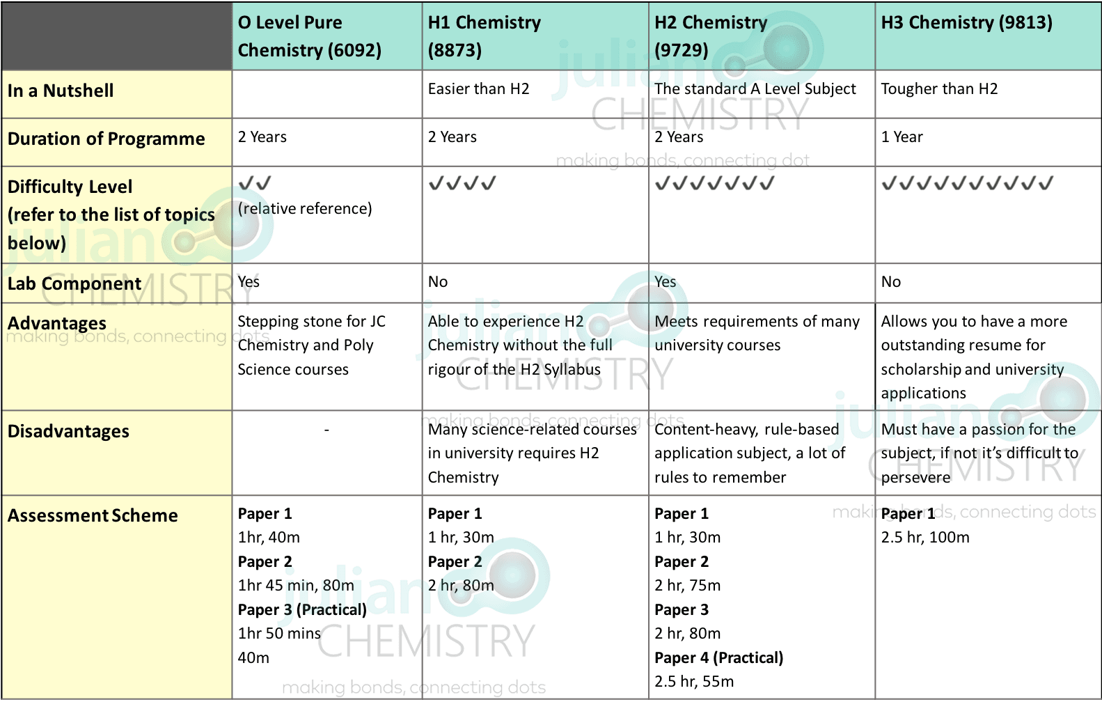 Quick Comparison between H1, H2, H3 Chemistry